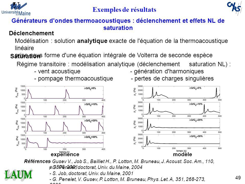 49 Exemples de résultats Générateurs d'ondes thermoacoustiques : déclenchement et effets NL de saturation Déclenchement Modélisation : solution analyt