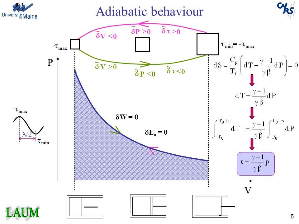 5 W = 0 E a = 0 0V ~ 0P ~ 0 ~ 0 ~ ~ 0P 0V ~ Adiabatic behaviour P V max min = - max max min /2