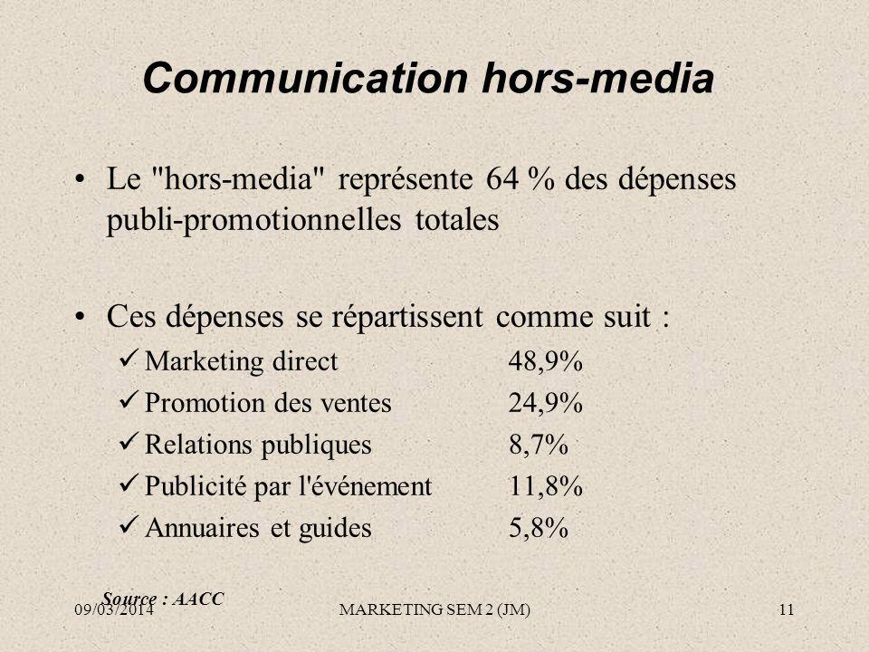 Communication hors-media Le