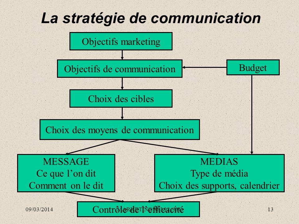 La stratégie de communication Objectifs marketing Objectifs de communication Choix des cibles Choix des moyens de communication Budget MESSAGE Ce que