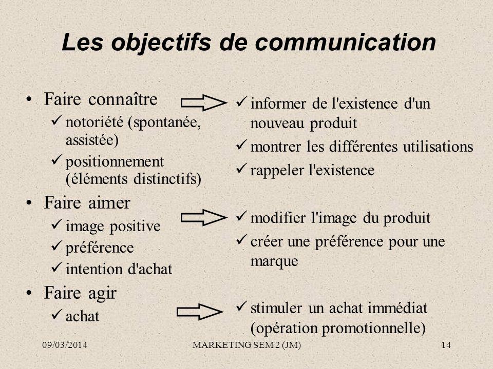 Les objectifs de communication Faire connaître notoriété (spontanée, assistée) positionnement (éléments distinctifs) Faire aimer image positive préfér