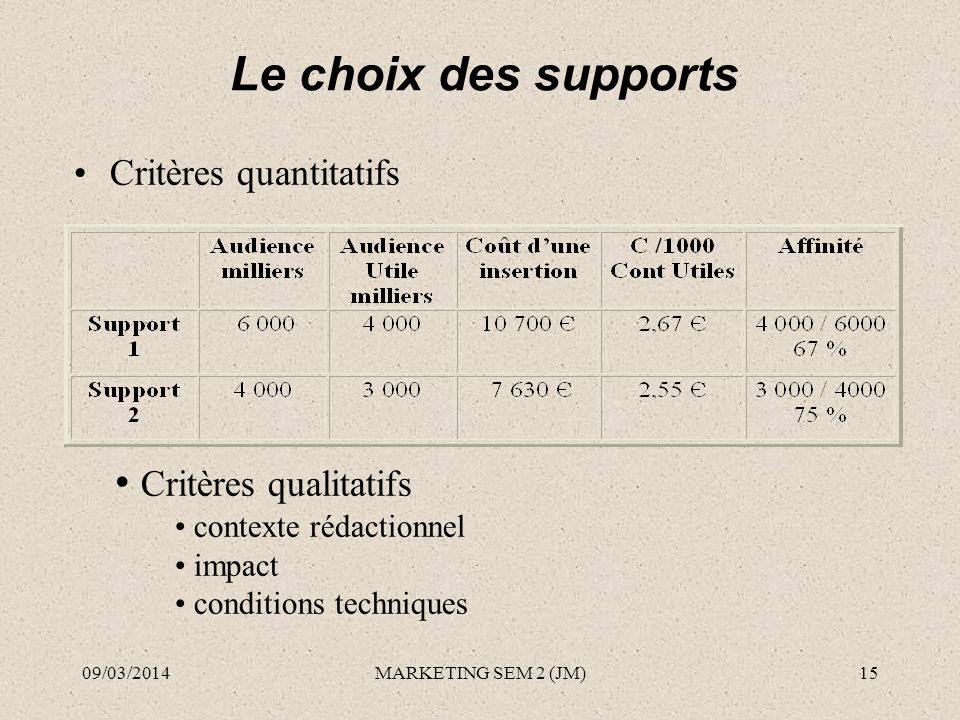 Le choix des supports Critères quantitatifs Critères qualitatifs contexte rédactionnel impact conditions techniques 09/03/201415MARKETING SEM 2 (JM)
