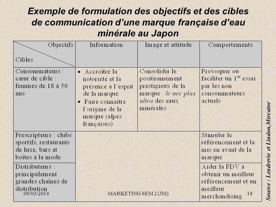 Exemple de formulation des objectifs et des cibles de communication dune marque française deau minérale au Japon Source : Lendrevie et Lindon,Mercator