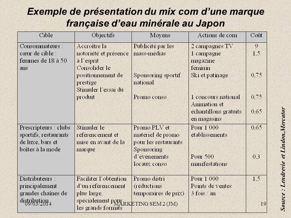 Exemple de présentation du mix com dune marque française deau minérale au Japon Source : Lendrevie et Lindon,Mercator 09/03/201419MARKETING SEM 2 (JM)
