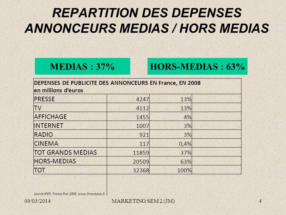 REPARTITION DES DEPENSES ANNONCEURS MEDIAS / HORS MEDIAS MEDIAS : 37%HORS-MEDIAS : 63% 09/03/20144MARKETING SEM 2 (JM) DEPENSES DE PUBLICITE DES ANNON