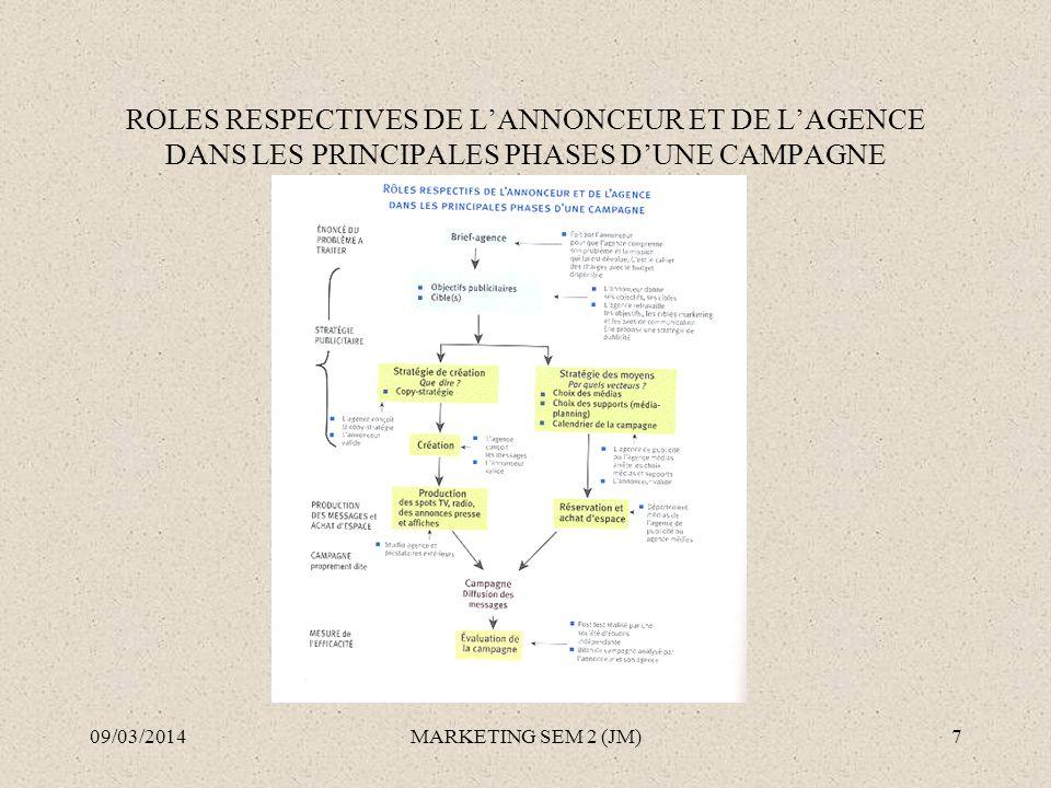 ROLES RESPECTIVES DE LANNONCEUR ET DE LAGENCE DANS LES PRINCIPALES PHASES DUNE CAMPAGNE 09/03/2014MARKETING SEM 2 (JM)7