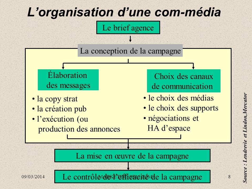 Lorganisation dune com-média Le brief agence La conception de la campagne Élaboration des messages Choix des canaux de communication la copy strat la