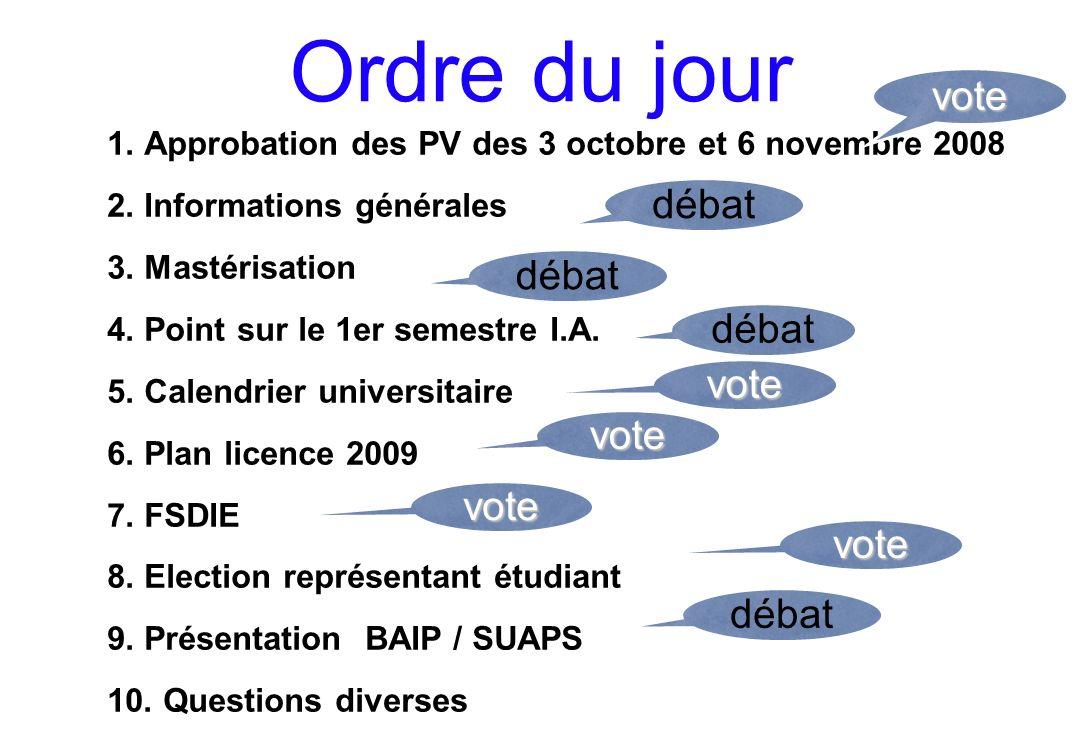 Ordre du jour 1. Approbation des PV des 3 octobre et 6 novembre 2008 2.