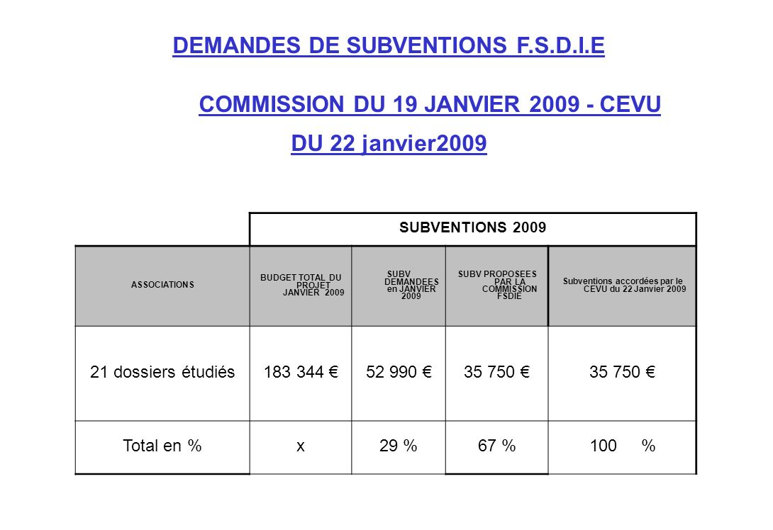 SUBVENTIONS 2009 ASSOCIATIONS BUDGET TOTAL DU PROJET JANVIER 2009 SUBV DEMANDEES en JANVIER 2009 SUBV PROPOSEES PAR LA COMMISSION FSDIE Subventions accordées par le CEVU du 22 Janvier 2009 21 dossiers étudiés183 344 52 990 35 750 Total en %x29 %67 %100 % DEMANDES DE SUBVENTIONS F.S.D.I.E COMMISSION DU 19 JANVIER 2009 - CEVU DU 22 janvier2009