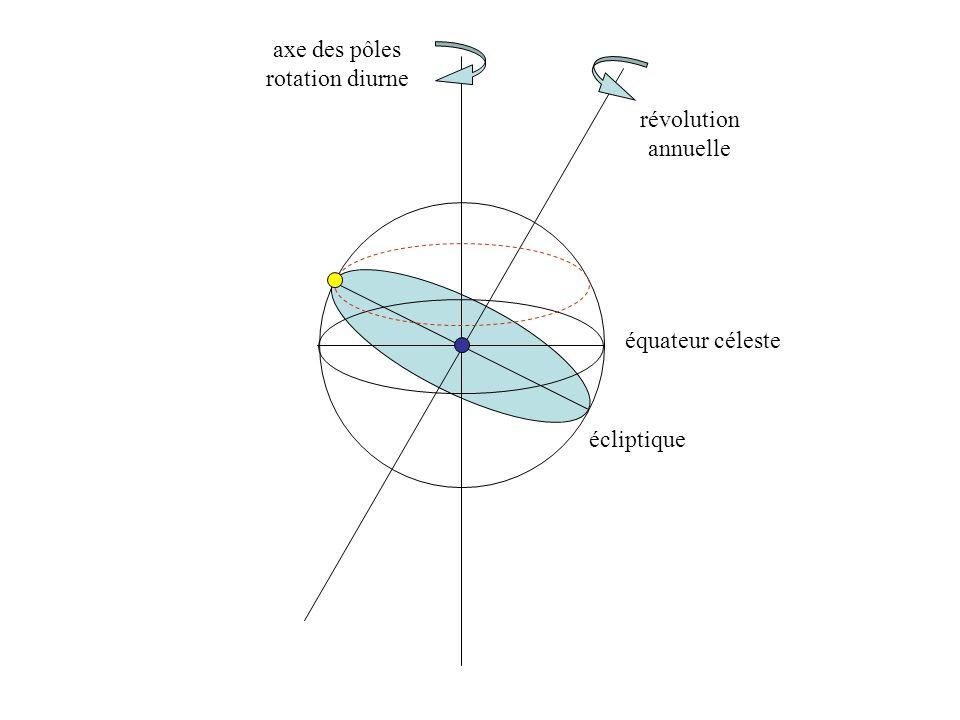 équateur céleste écliptique axe des pôles rotation diurne révolution annuelle