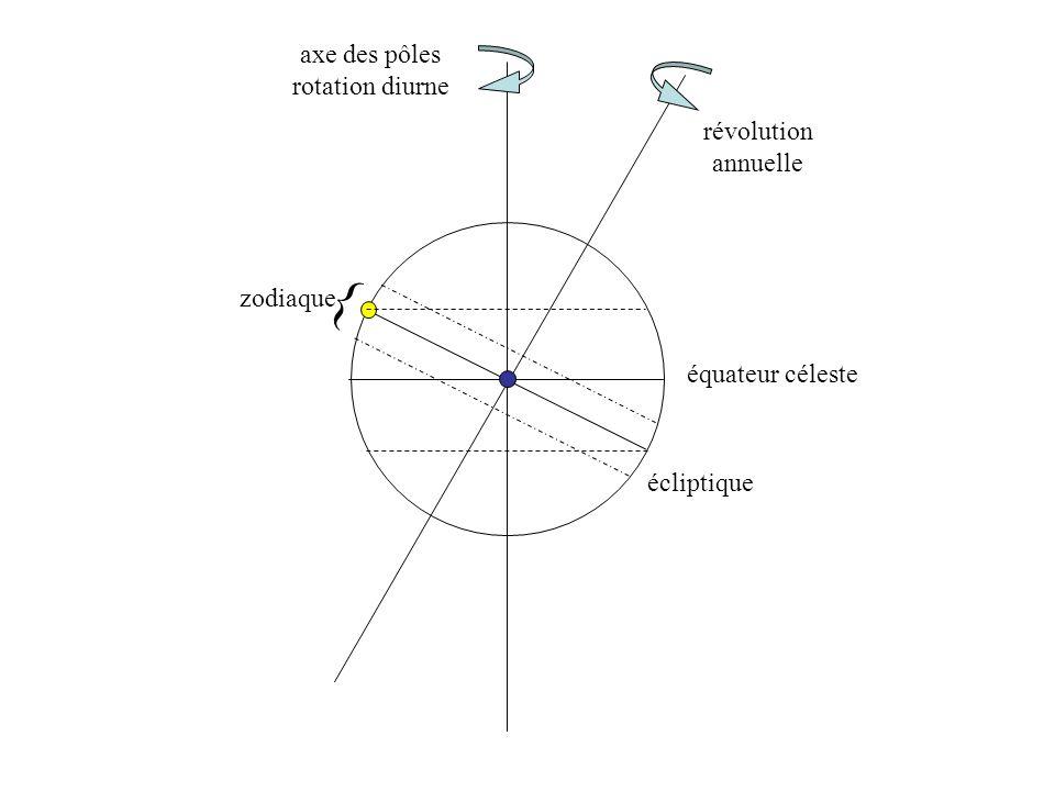 équateur céleste écliptique axe des pôles rotation diurne révolution annuelle zodiaque {