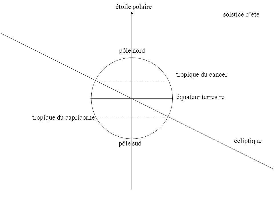 équateur terrestre écliptique tropique du cancer tropique du capricorne pôle nord pôle sud solstice dété étoile polaire