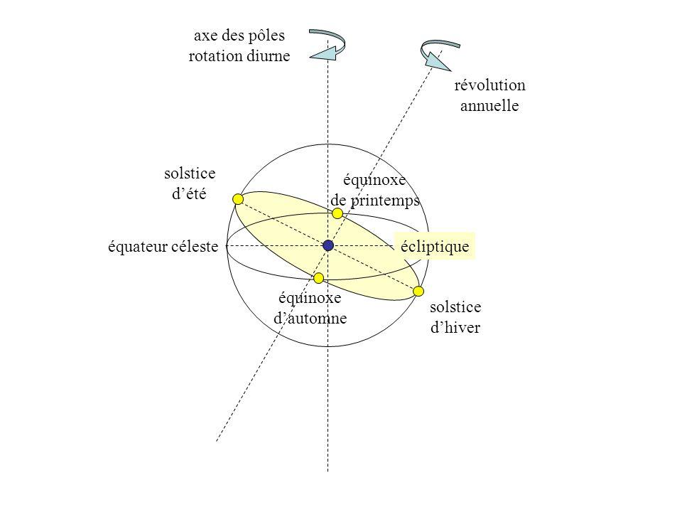 équateur céleste écliptique axe des pôles rotation diurne révolution annuelle solstice dété solstice dhiver équinoxe dautomne équinoxe de printemps
