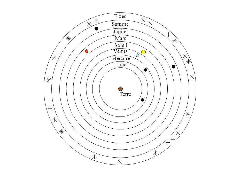 Fixes Saturne Jupiter Mars Soleil Mercure Vénus Lune Terre