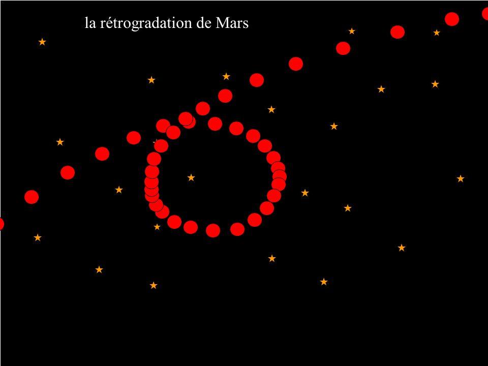 la rétrogradation de Mars