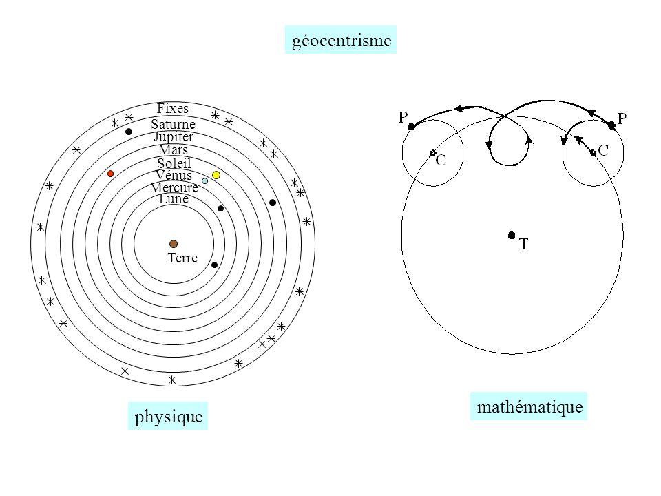 géocentrisme physique mathématique Fixes Saturne Jupiter Mars Soleil Mercure Vénus Lune Terre