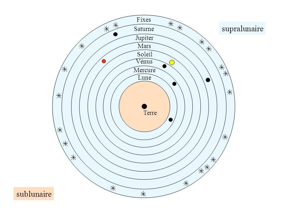 supralunaire sublunaire Fixes Saturne Jupiter Mars Soleil Mercure Vénus Lune Terre