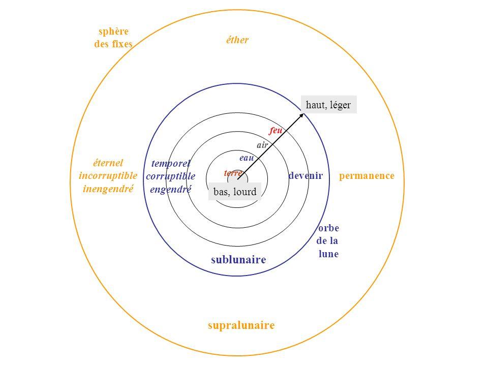 supralunaire sublunaire orbe de la lune sphère des fixes éternel incorruptible inengendré temporel corruptible engendré éther permanencedevenir eau ai