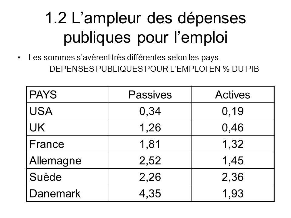 1.2 Lampleur des dépenses publiques pour lemploi Les sommes savèrent très différentes selon les pays.