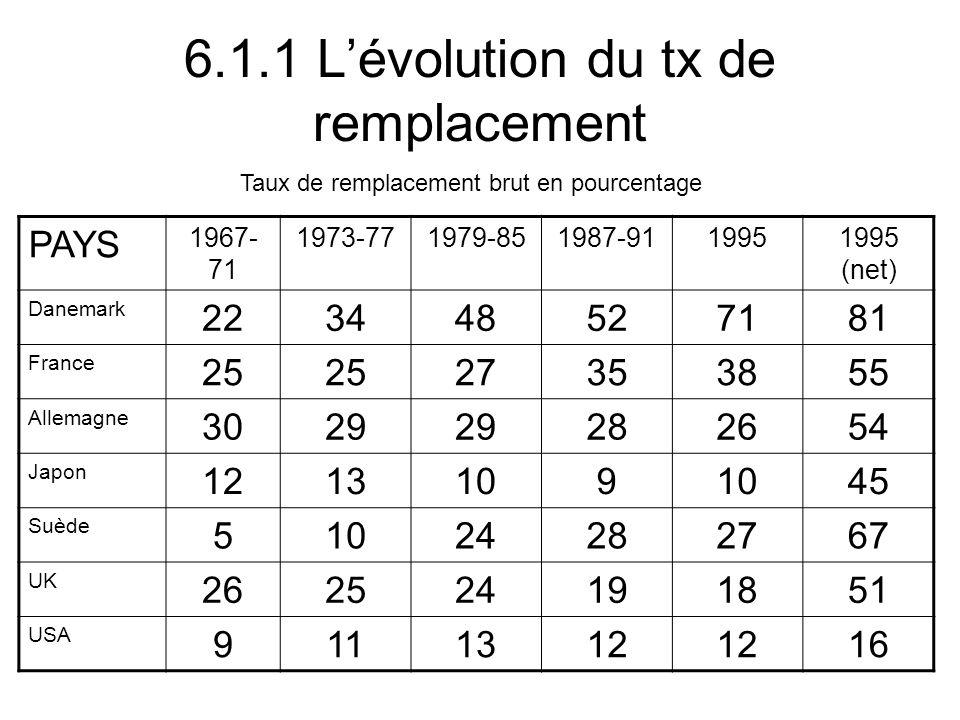 6.1.1 Lévolution du tx de remplacement PAYS 1967- 71 1973-771979-851987-9119951995 (net) Danemark 223448527181 France 25 27353855 Allemagne 3029 282654 Japon 1213109 45 Suède 51024282767 UK 262524191851 USA 9111312 16 Taux de remplacement brut en pourcentage