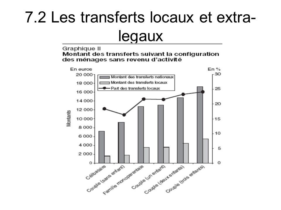 7.2 Les transferts locaux et extra- legaux