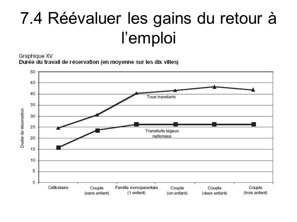 7.4 Réévaluer les gains du retour à lemploi