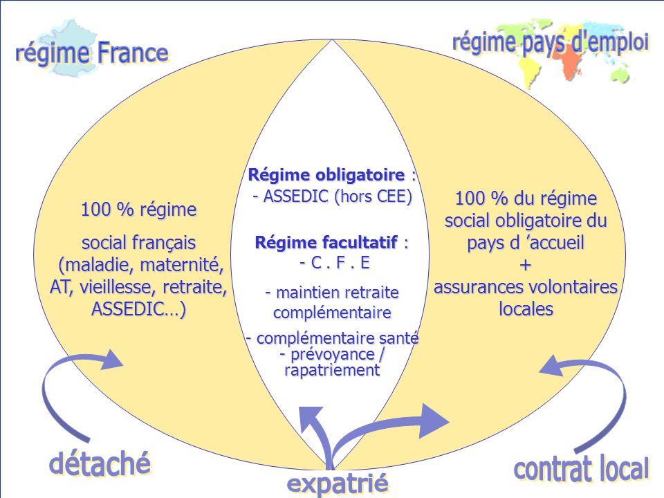 100 % régime social français (maladie, maternité, AT, vieillesse, retraite, ASSEDIC…) 100 % du régime social obligatoire du pays d accueil + assurances volontaires locales Régime obligatoire : - ASSEDIC (hors CEE) Régime facultatif : - C.