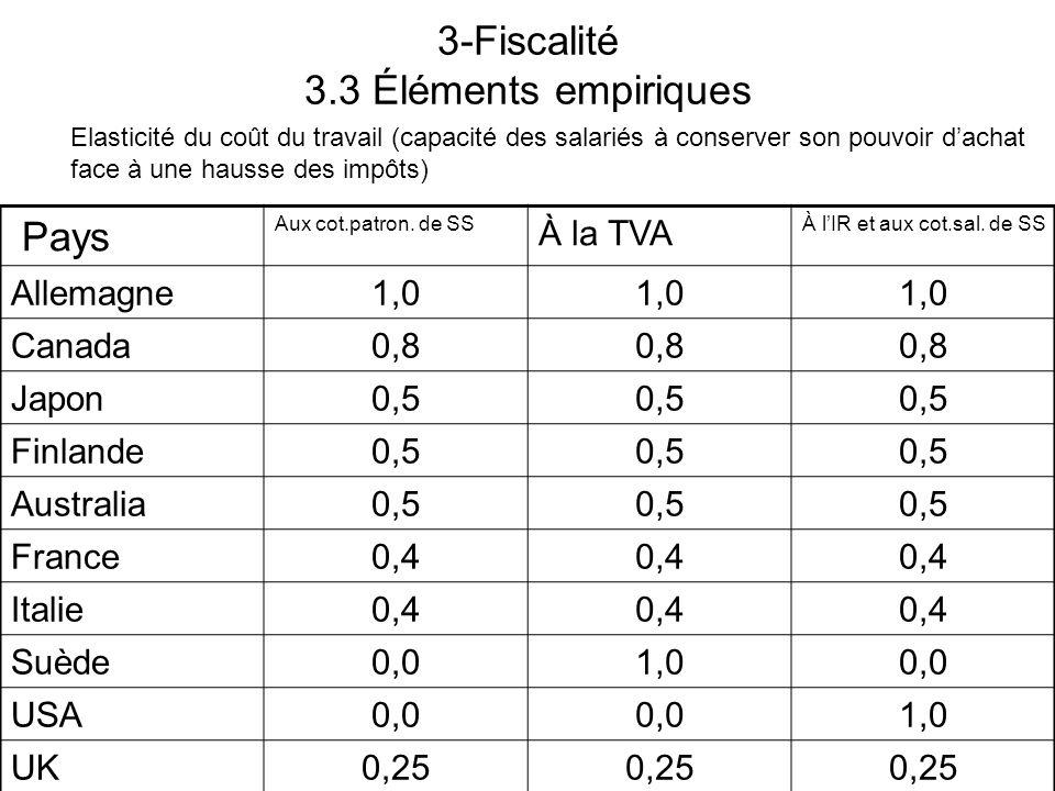 3-Fiscalité 3.3 Éléments empiriques Pays Aux cot.patron. de SS À la TVA À lIR et aux cot.sal. de SS Allemagne1,0 Canada0,8 Japon0,5 Finlande0,5 Austra
