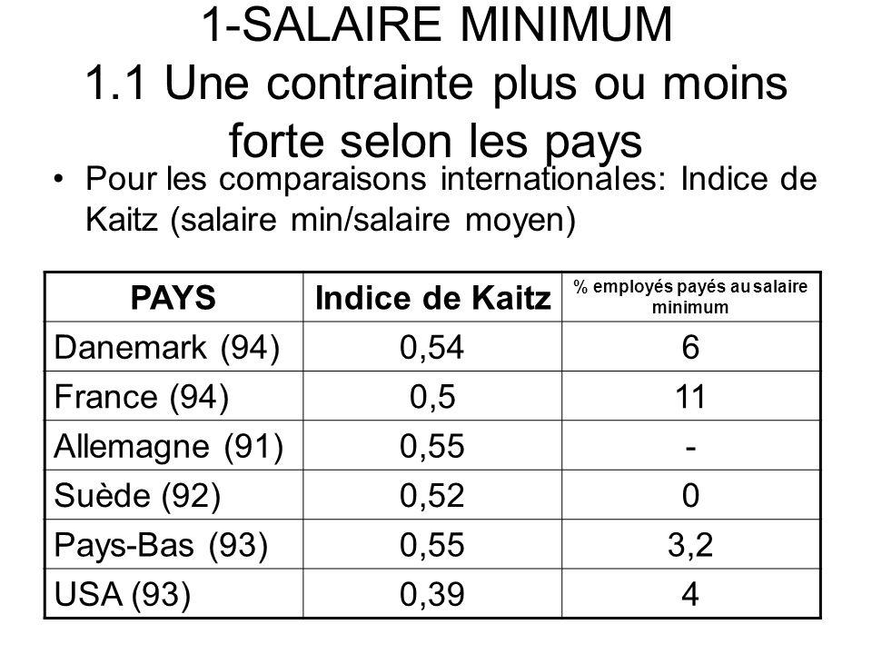 1-SALAIRE MINIMUM 1.1 Une contrainte plus ou moins forte selon les pays Pour les comparaisons internationales: Indice de Kaitz (salaire min/salaire mo