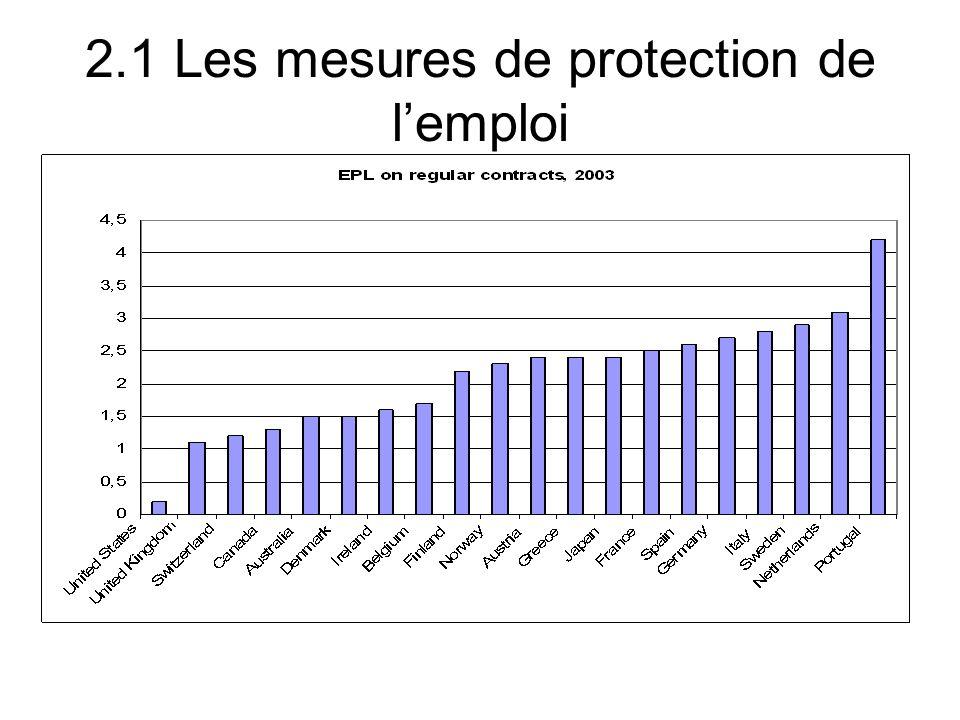 2.1 Les mesures de protection de lemploi