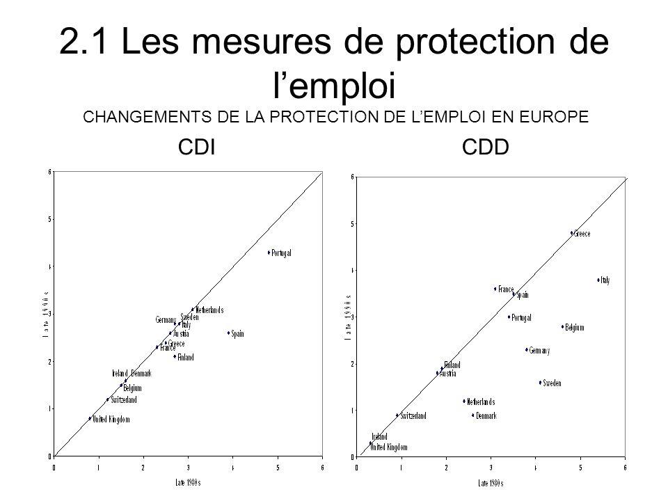 2-Protection de lemploi 2.3 Les enseignements des études empiriques EPL et % des chômeurs de longue durée sur le total des chômeurs (duration > 1 année)