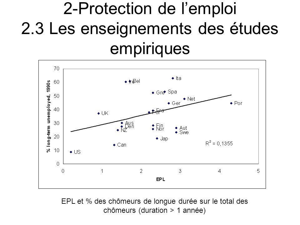 2-Protection de lemploi 2.3 Les enseignements des études empiriques EPL et % des chômeurs de longue durée sur le total des chômeurs (duration > 1 anné