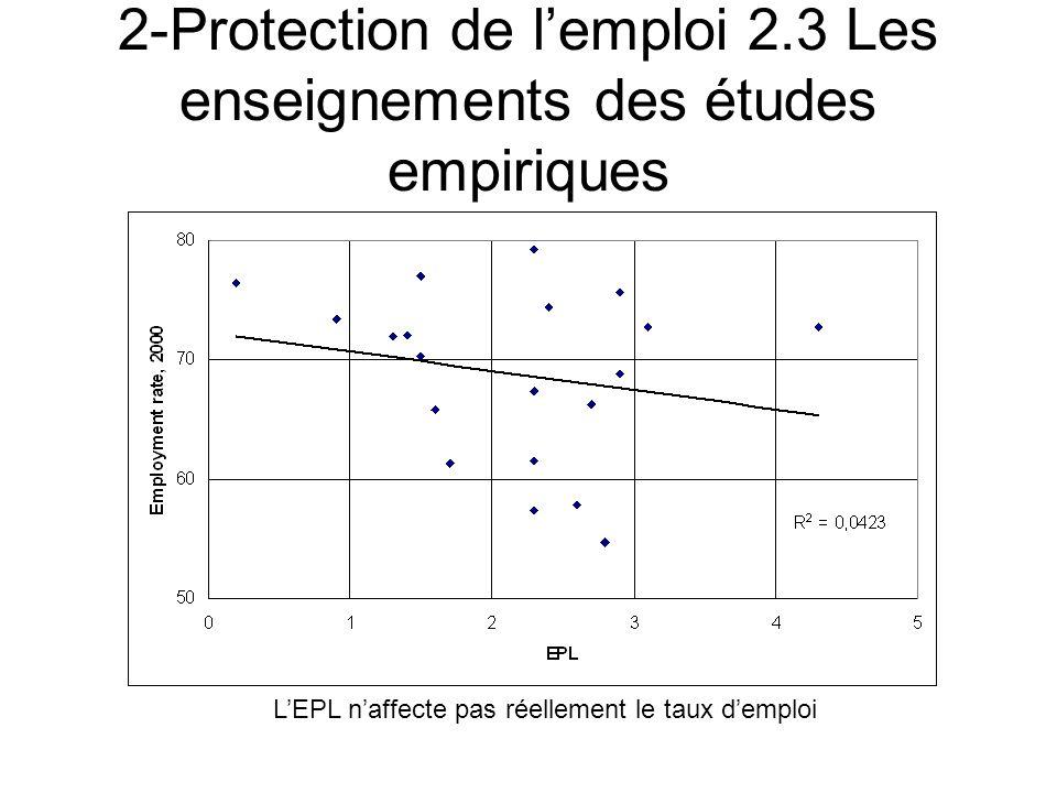 2-Protection de lemploi 2.3 Les enseignements des études empiriques LEPL naffecte pas réellement le taux demploi