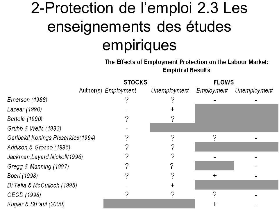 2-Protection de lemploi 2.3 Les enseignements des études empiriques