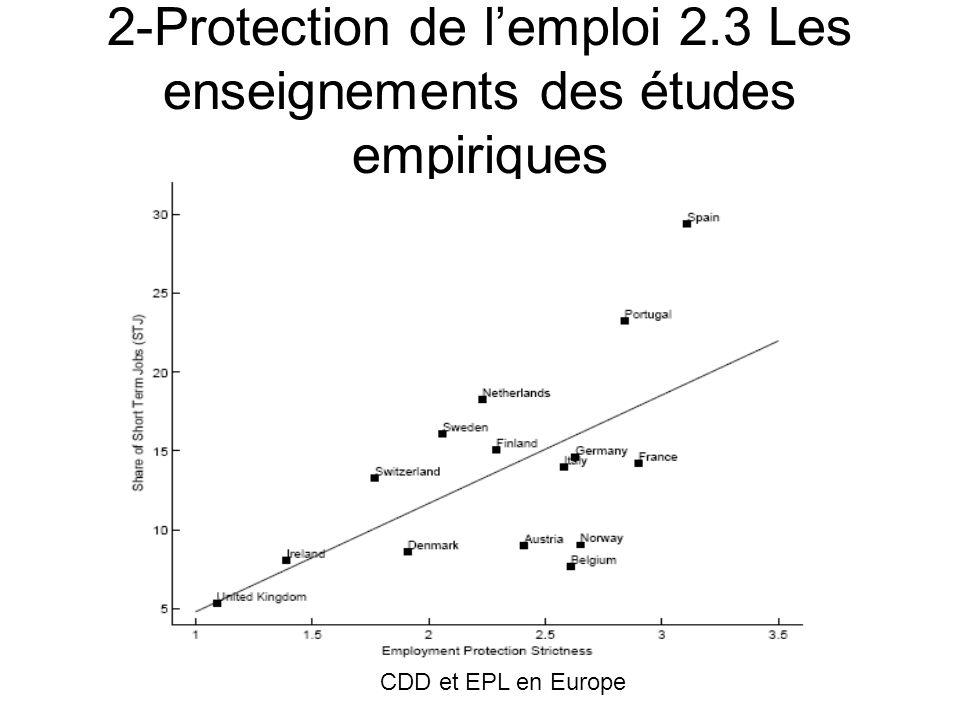 2-Protection de lemploi 2.3 Les enseignements des études empiriques LEPL et lemploi relatif de 15-24 ans en 2000