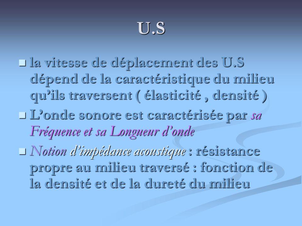 Interaction des ondes acoustiques avec la matière le faisceau acoustique présente une atténuation par 3 mécanismes : le faisceau acoustique présente une atténuation par 3 mécanismes : * réflexion des U.S au niveau des interfaces ( augmente avec la fréquence ) : U.S qui repartent dans le sens opposé * réflexion des U.S au niveau des interfaces ( augmente avec la fréquence ) : U.S qui repartent dans le sens opposé * diffusion des U.S * diffusion des U.S * absorption des U.S * absorption des U.S