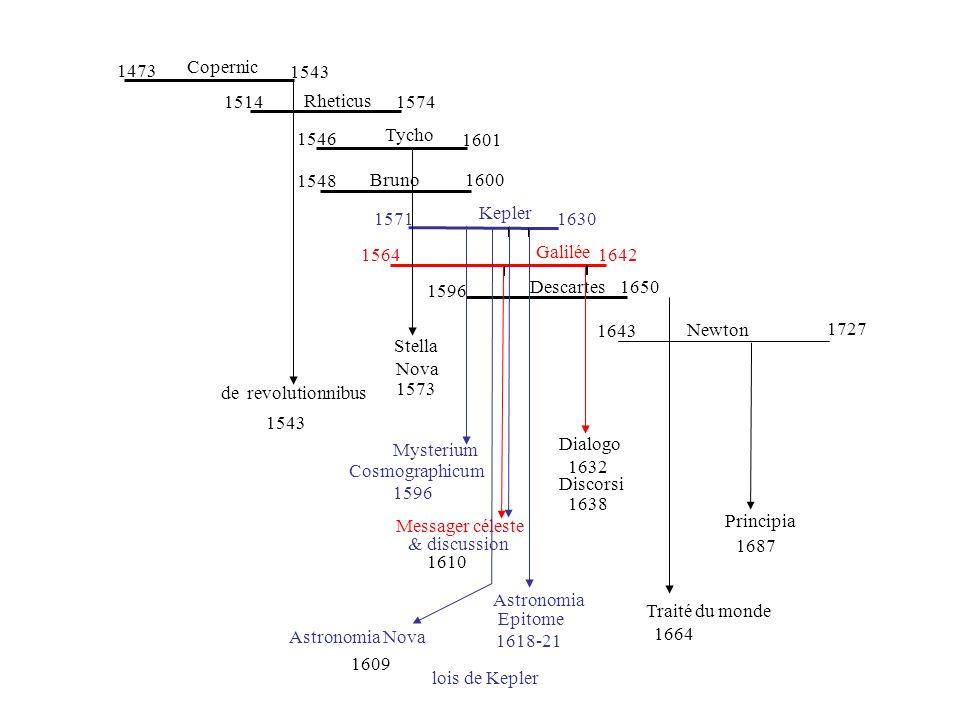 Copernic Rheticus Tycho Bruno Kepler Galilée Descartes Newton 1473 1543 1514 1574 1546 1601 1548 1600 1571 1630 15641642 1596 1650 1643 1727 de revolu