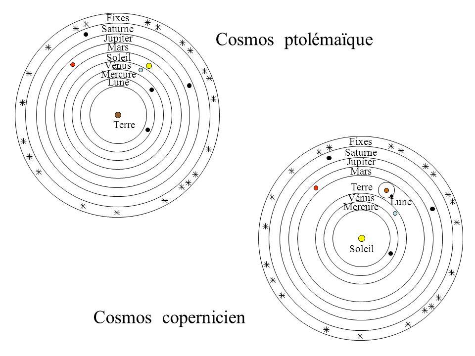 Fixes Saturne Jupiter Mars Soleil Mercure Vénus Lune Terre Fixes Saturne Jupiter Mars Soleil Mercure Vénus Lune Terre Cosmos ptolémaïque Cosmos copern