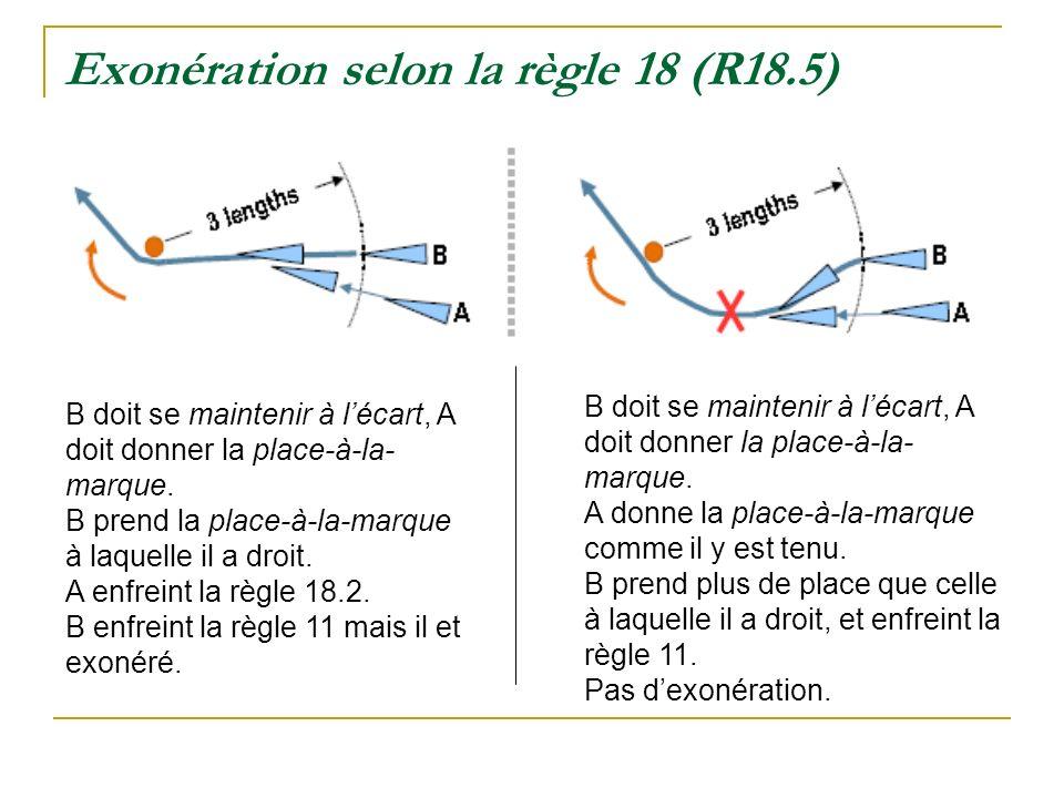 Exonération selon la règle 18 (R18.5) B doit se maintenir à lécart, A doit donner la place-à-la- marque. B prend la place-à-la-marque à laquelle il a