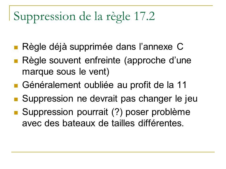 Suppression de la règle 17.2 Règle déjà supprimée dans lannexe C Règle souvent enfreinte (approche dune marque sous le vent) Généralement oubliée au profit de la 11 Suppression ne devrait pas changer le jeu Suppression pourrait ( ) poser problème avec des bateaux de tailles différentes.