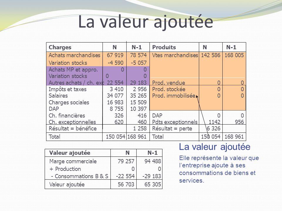 La production Charges Achats marchandises Variation stocks Achats MP et appro. Variation stocks Autres achats / ch. exc Impôts et taxes Salaires Charg