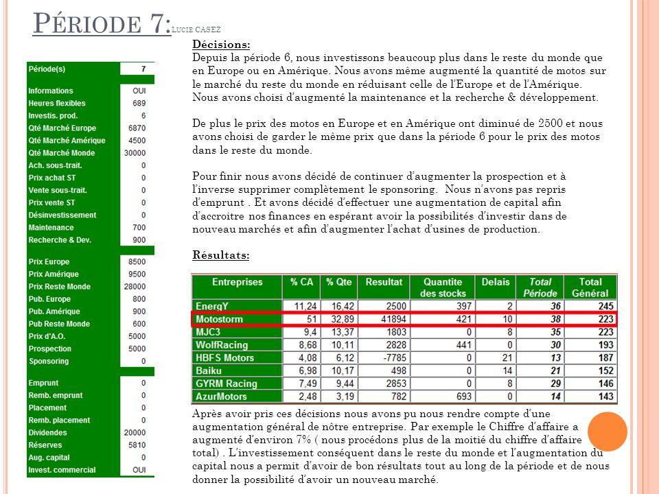 P ÉRIODE 7: L UCIE CASEZ Décisions: Depuis la période 6, nous investissons beaucoup plus dans le reste du monde que en Europe ou en Amérique.
