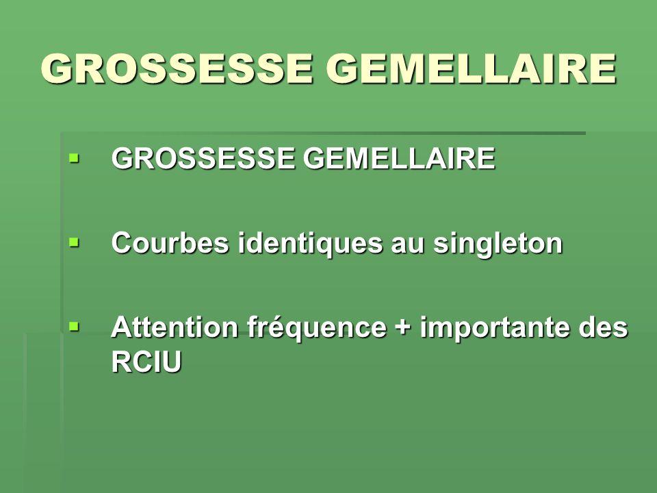 GROSSESSE GEMELLAIRE GROSSESSE GEMELLAIRE GROSSESSE GEMELLAIRE Courbes identiques au singleton Courbes identiques au singleton Attention fréquence + i