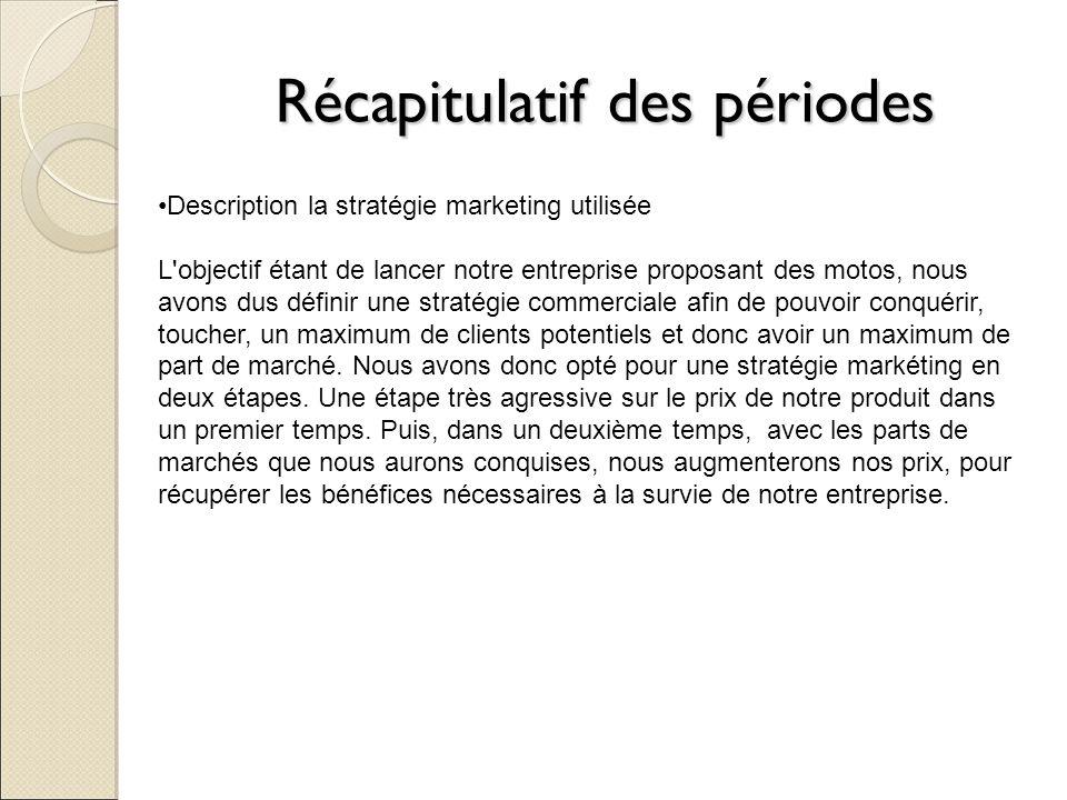 Récapitulatif des périodes Description la stratégie marketing utilisée L'objectif étant de lancer notre entreprise proposant des motos, nous avons dus