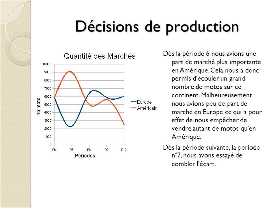 Décisions de production Dès la période 6 nous avions une part de marché plus importante en Amérique. Cela nous a donc permis d'écouler un grand nombre