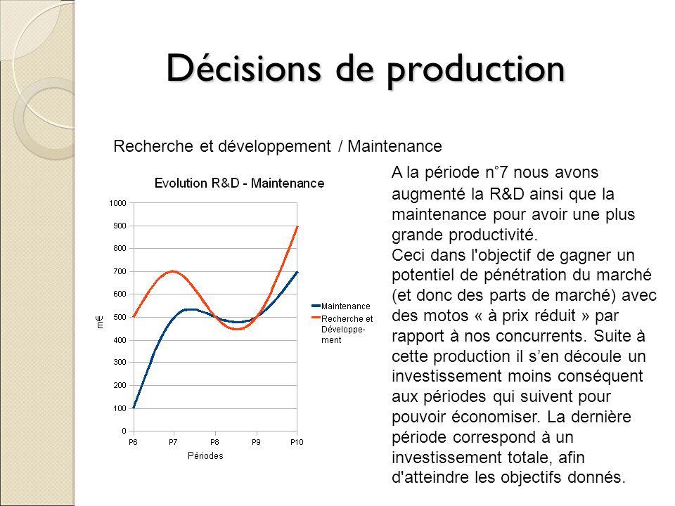 Décisions de production Recherche et développement / Maintenance A la période n°7 nous avons augmenté la R&D ainsi que la maintenance pour avoir une p