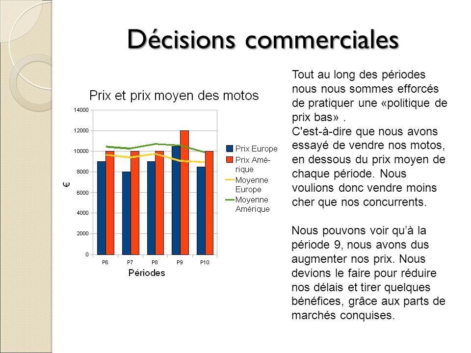 Décisions commerciales Comme vous pouvez le constater à la période n°7, nous avions une part de marché de l ordre de 18% environ sur l Amérique.