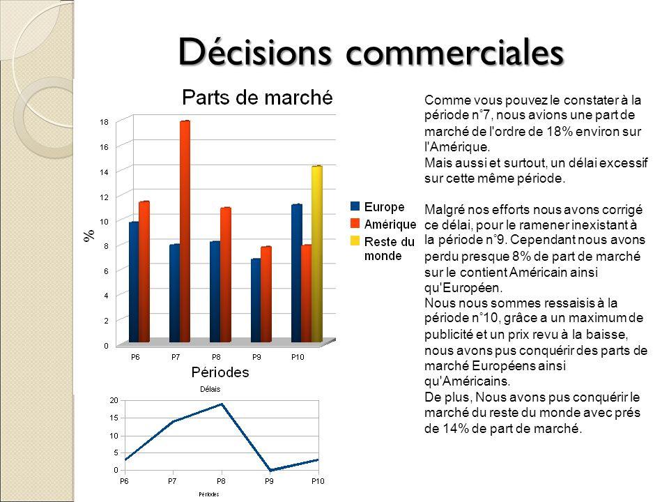 Décisions commerciales Comme vous pouvez le constater à la période n°7, nous avions une part de marché de l'ordre de 18% environ sur l'Amérique. Mais