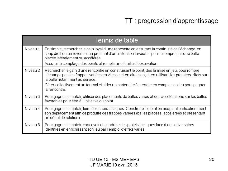 TD UE 13 - M2 MEF EPS JF MARIE 10 avril 2013 20 TT : progression dapprentissage Tennis de table Niveau 1En simple, rechercher le gain loyal dune renco