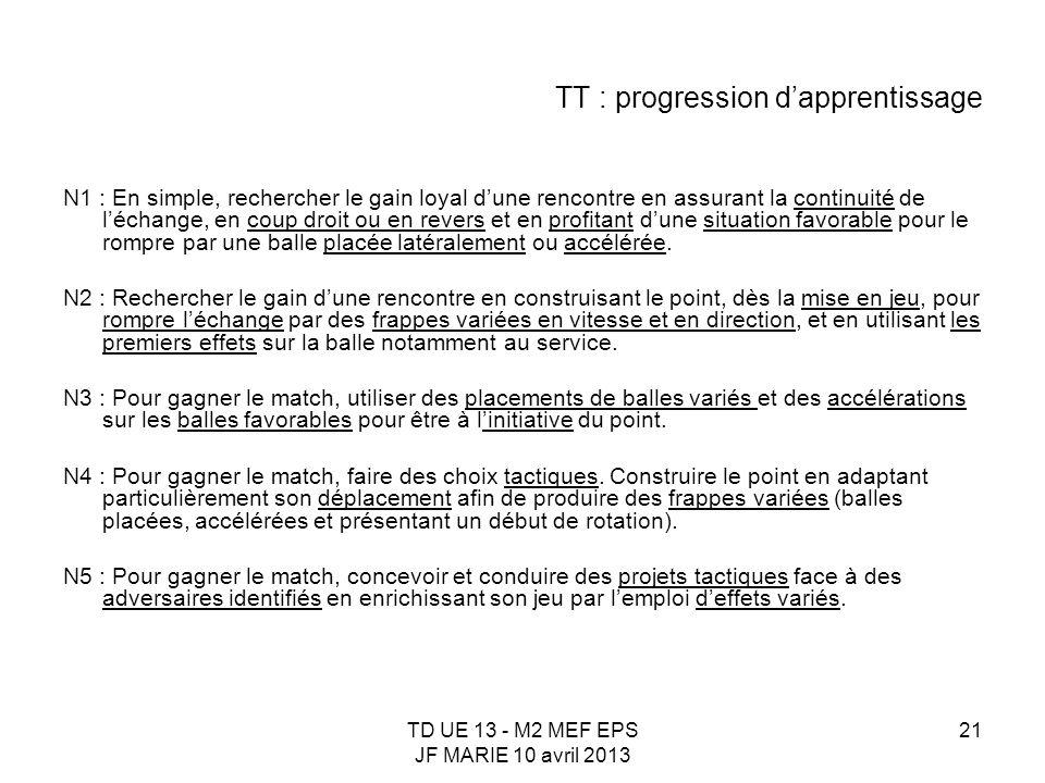 TD UE 13 - M2 MEF EPS JF MARIE 10 avril 2013 21 TT : progression dapprentissage N1 : En simple, rechercher le gain loyal dune rencontre en assurant la